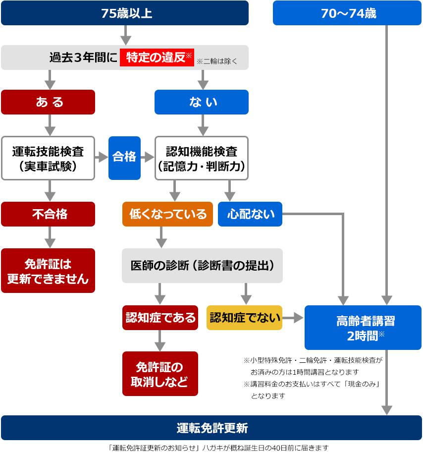 兵庫県 加古川 高砂 姫路の全国初高齢者講習に特化した専門学校|はりま高齢者講習専門校。高齢者講習〜免許証の更新の流れ